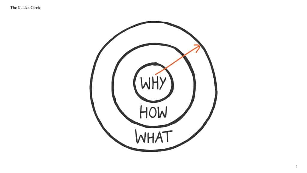 the better way to run a business - an image of the golden circle with focus on your Why not What and how