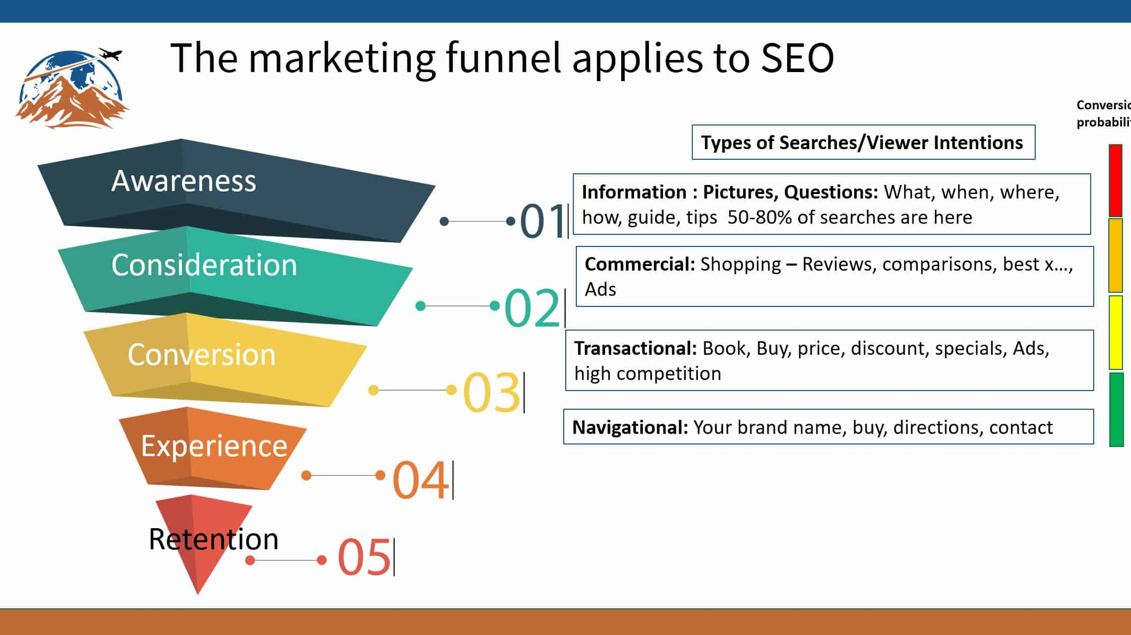 Tourism SEO for travel website picture of the marketing funnel