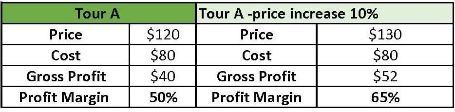 tourism pricing chart - to show you can raise price even if you less guests book your services
